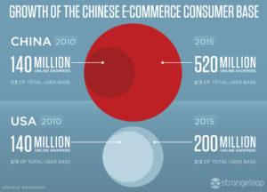 china-e-commerce-growth-2016