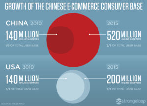 china-e-commerce-growth-2016